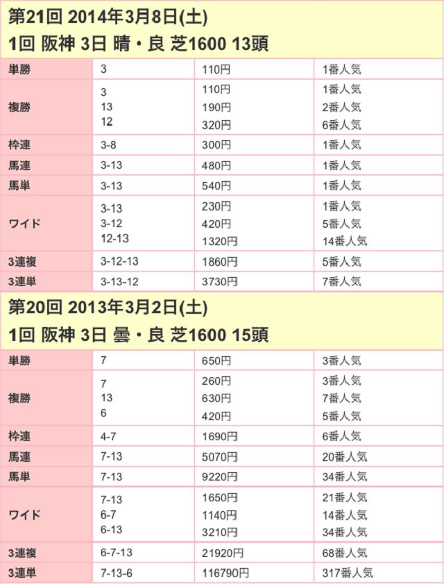 チューリップ賞2017配当02