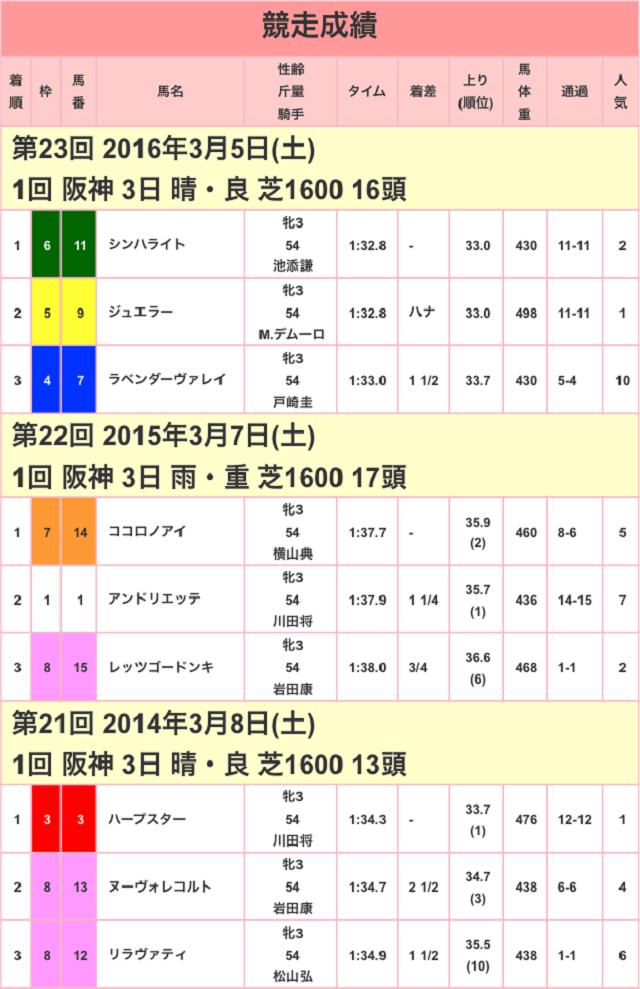 チューリップ賞2017競走成績01