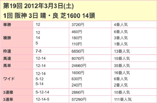 チューリップ賞2017配当03