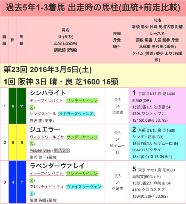チューリップ賞2017過去01
