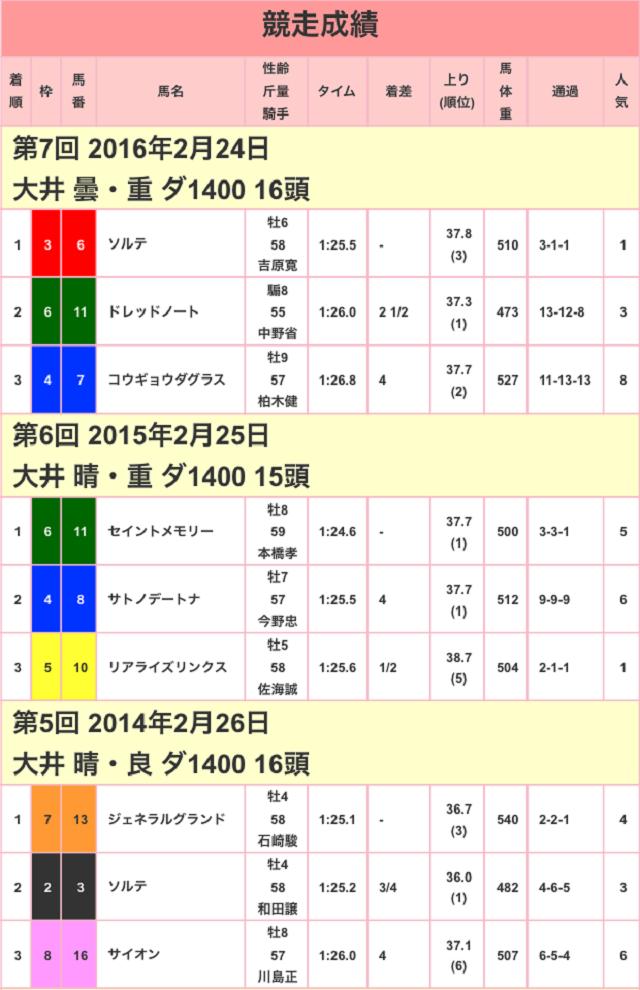フジノウェーブ記念2017競走成績01
