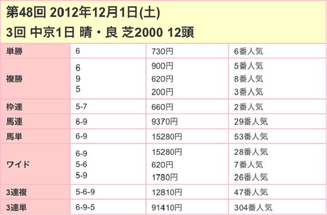 金鯱賞2017配当03