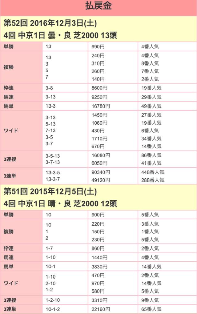金鯱賞2017配当01