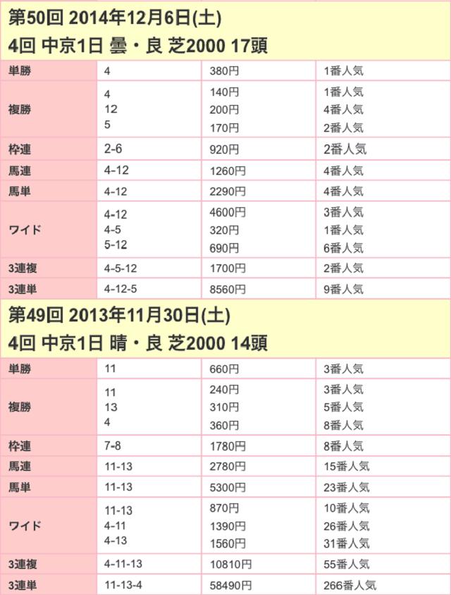 金鯱賞2017配当02