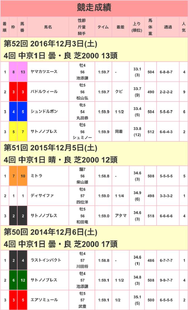 金鯱賞2017競走成績01