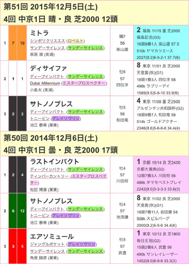 金鯱賞2017過去02