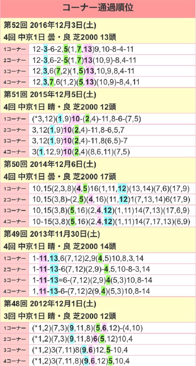 金鯱賞2017位置取り