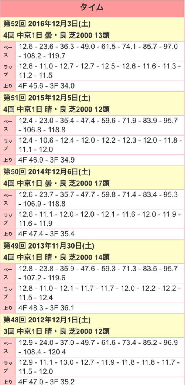 金鯱賞2017ラップ