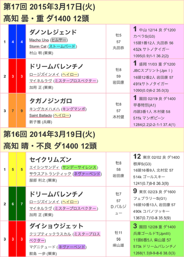 黒船賞2017過去02