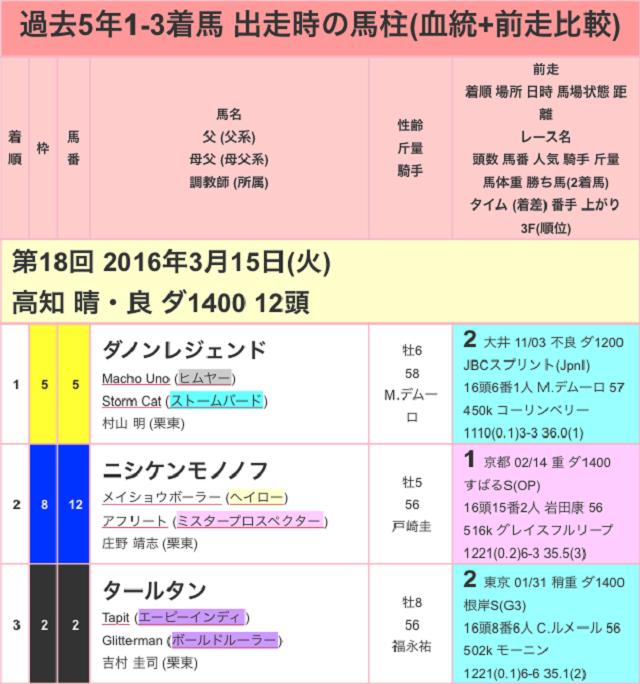 黒船賞2017過去01