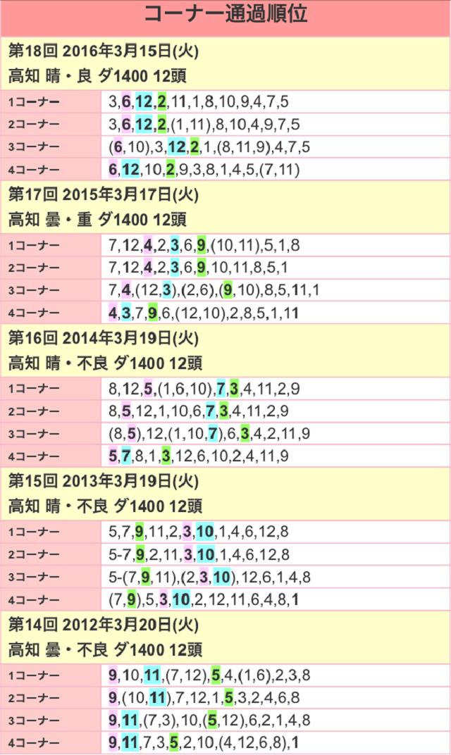 黒船賞2017位置取り