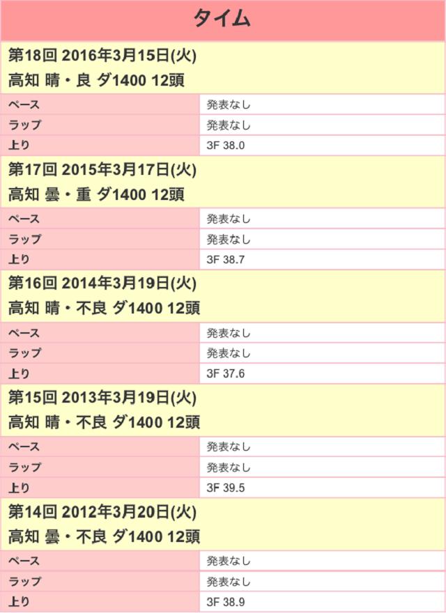 黒船賞2017ラップ