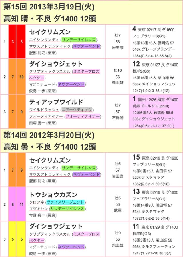 黒船賞2017過去03