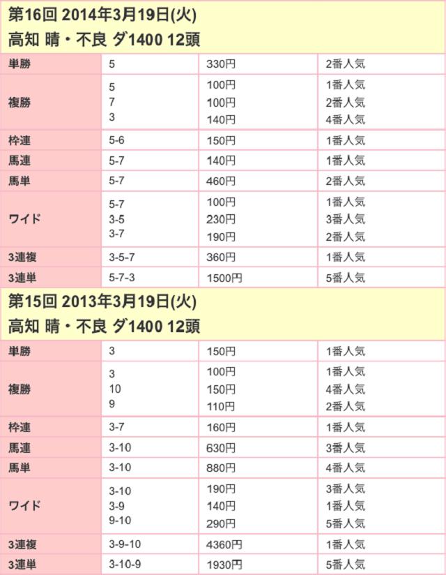 黒船賞2017配当02
