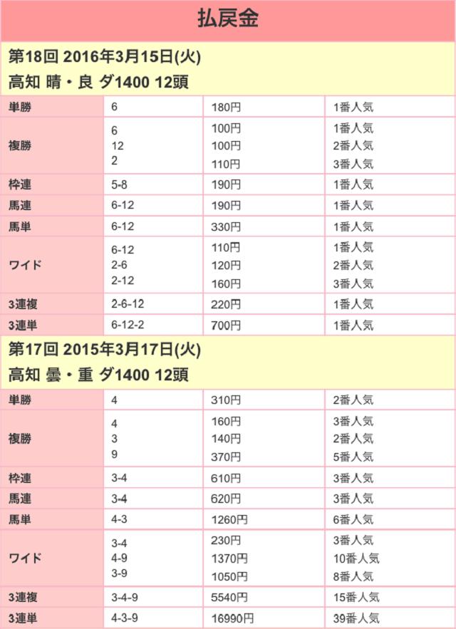 黒船賞2017配当01