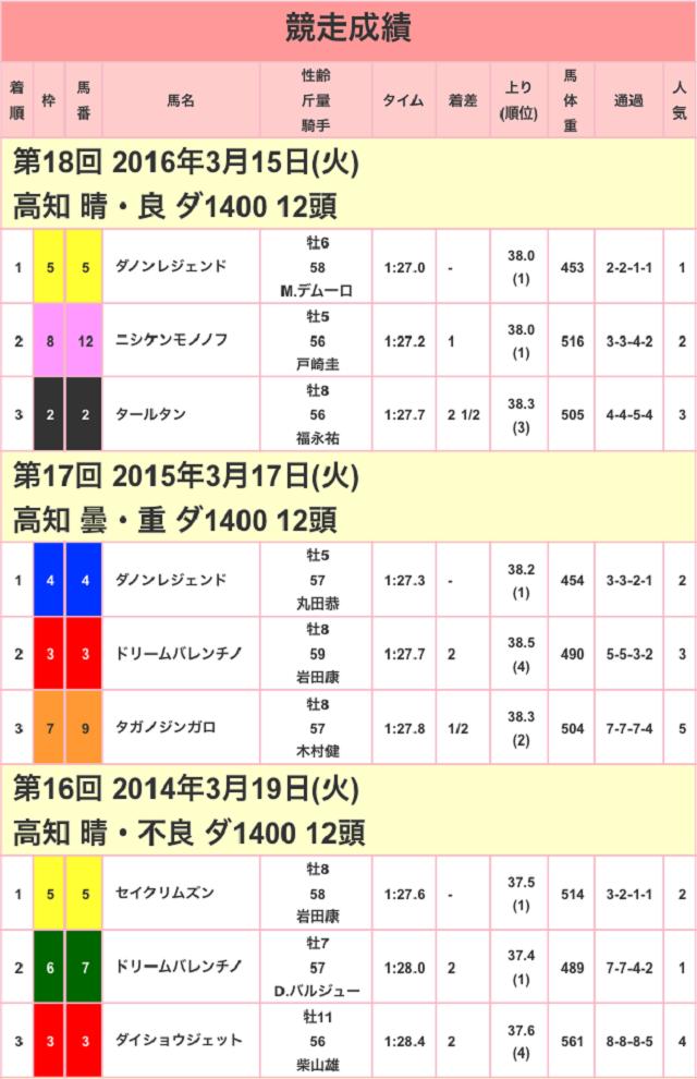 黒船賞2017競走成績01