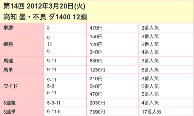 黒船賞2017配当03