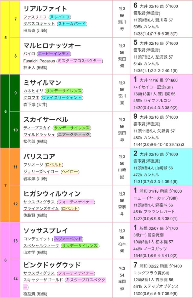 京浜盃2017出馬表02