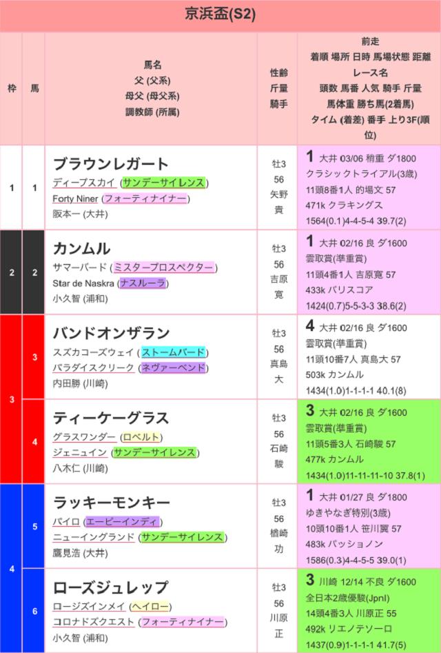 京浜盃2017出馬表01