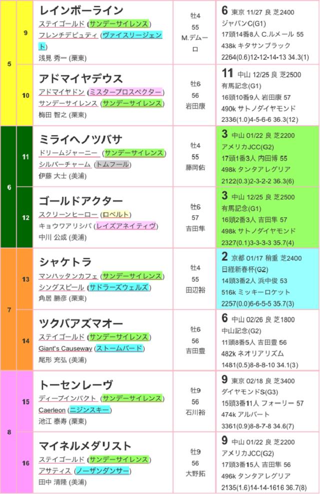 日経賞2017出馬表02