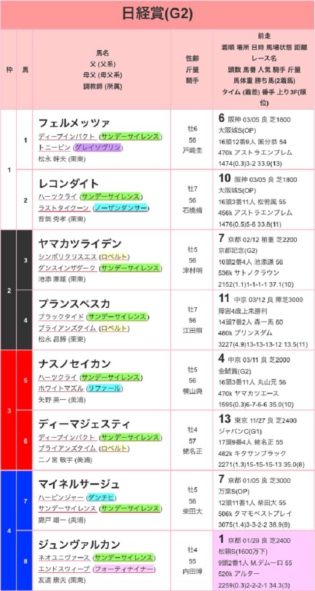 日経賞2017出馬表01