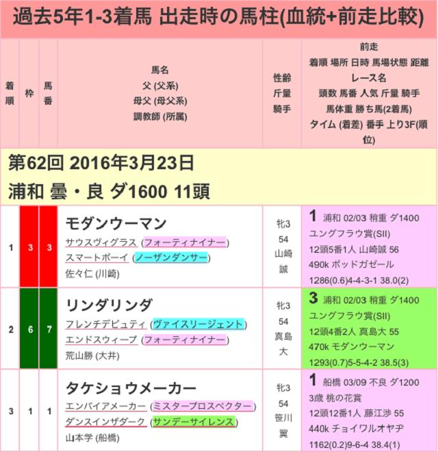 浦和桜花賞2017過去01