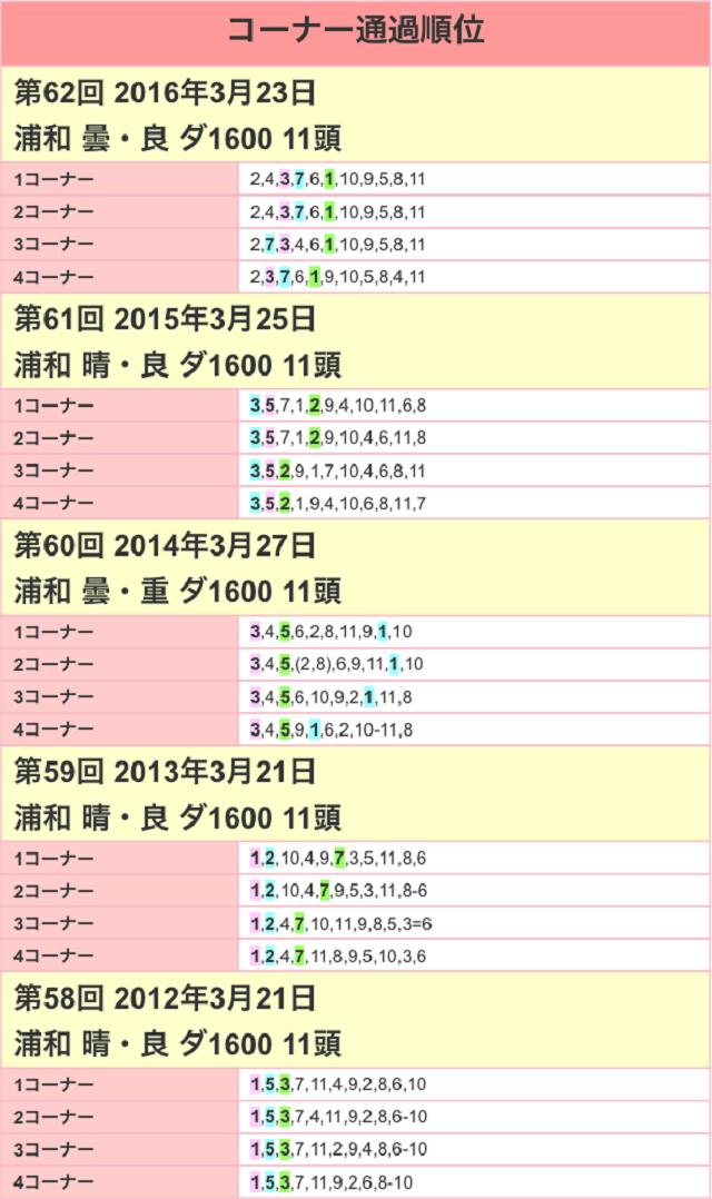 浦和桜花賞2017位置取り