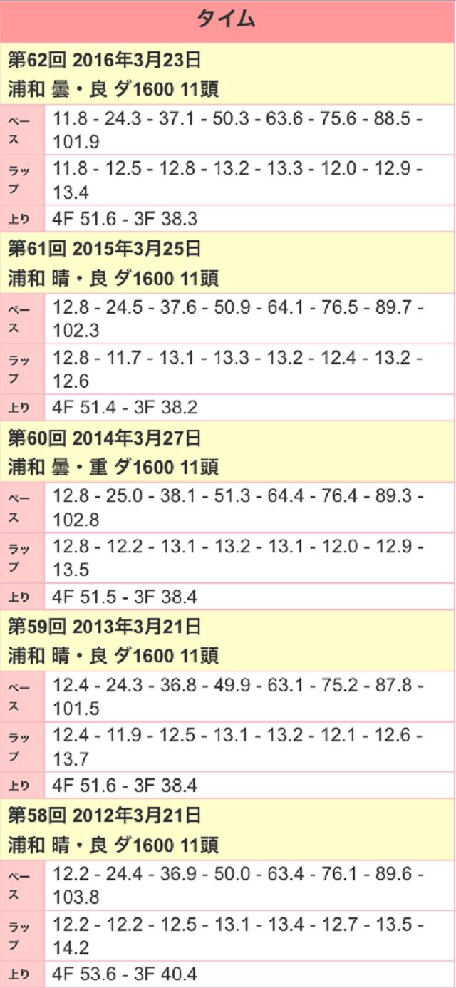 浦和桜花賞2017ラップ