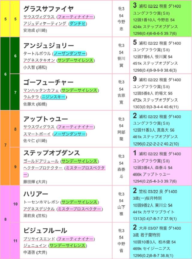 浦和桜花賞2017出馬表02