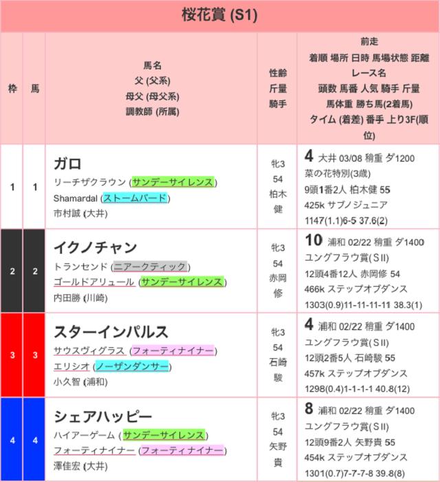 浦和桜花賞2017出馬表01