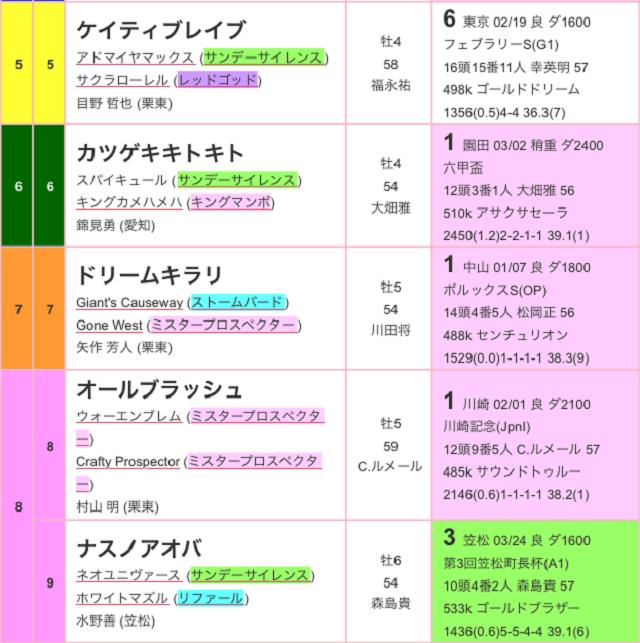 名古屋大賞典2017出馬表02