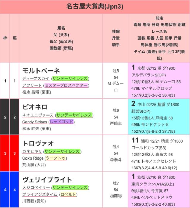 名古屋大賞典2017出馬表01