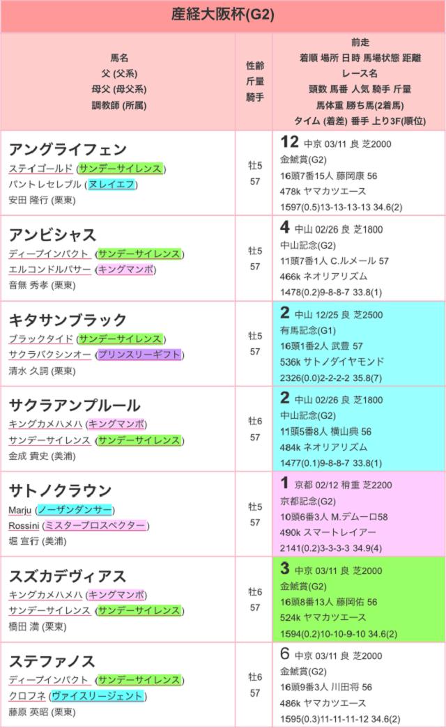 大阪杯2017特別登録01