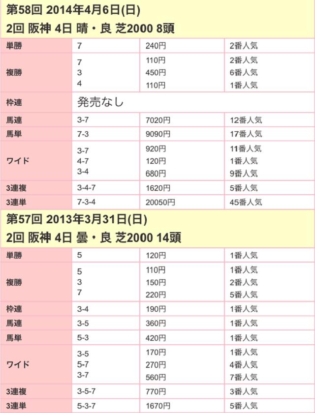 大阪杯2017配当02