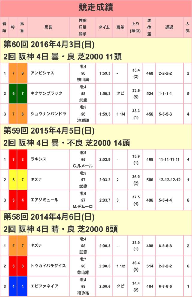 大阪杯2017競走成績01