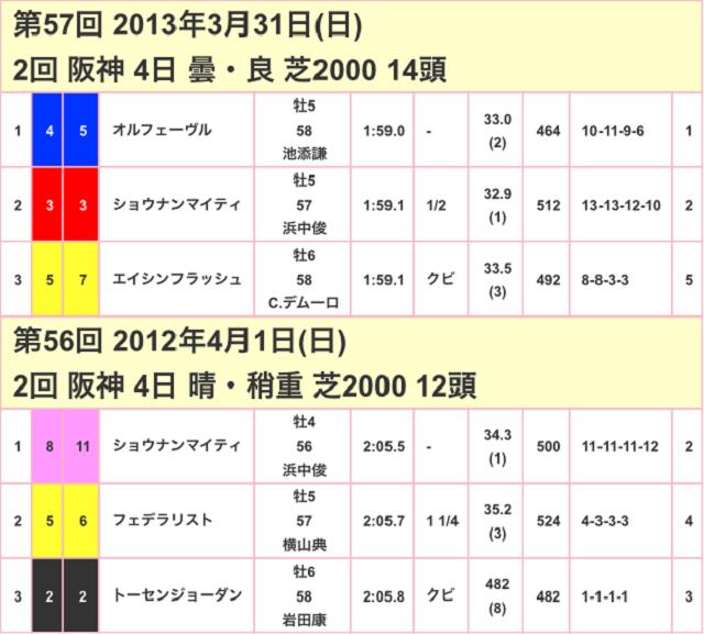 大阪杯2017競走成績02