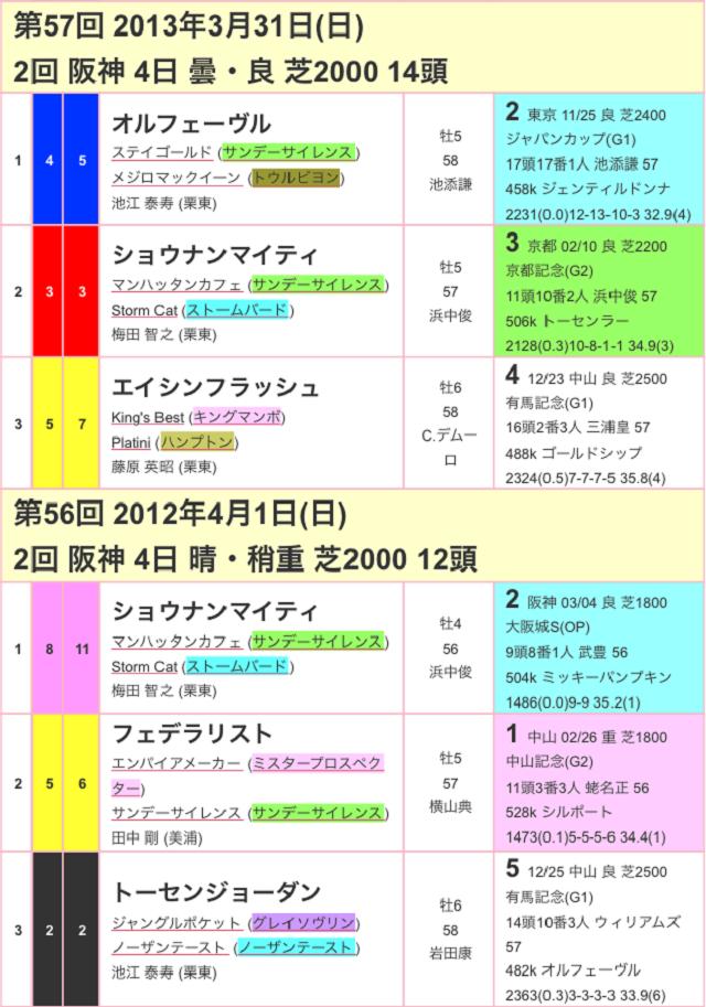 大阪杯2017過去03