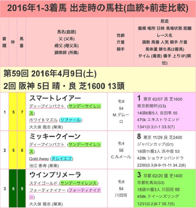 阪神牝馬ステークス2017過去