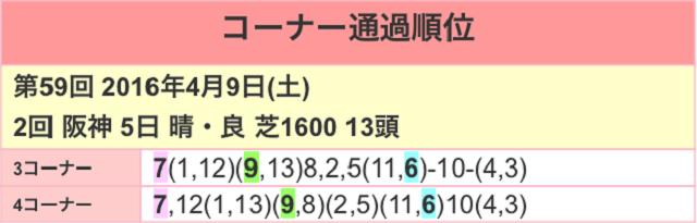阪神牝馬ステークス2017位置取り