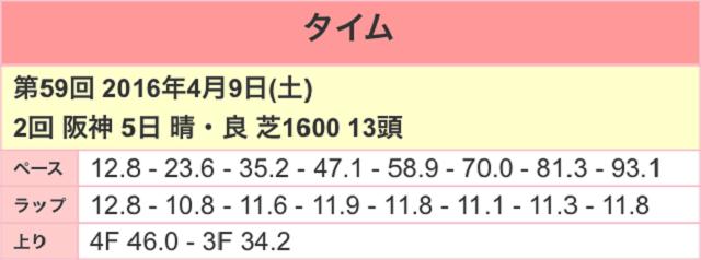 阪神牝馬ステークス2017ラップ