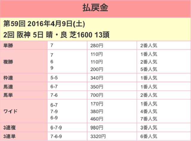 阪神牝馬ステークス2017配当