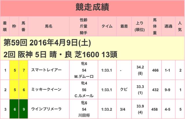 阪神牝馬ステークス2017競走成績