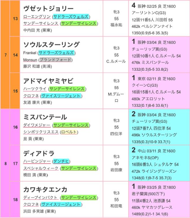 桜花賞2017出馬表03
