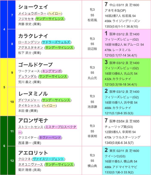 桜花賞2017出馬表02