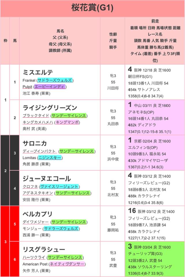 桜花賞2017出馬表01