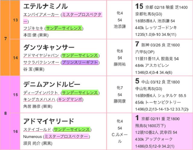 阪神牝馬ステークス2017出馬表03