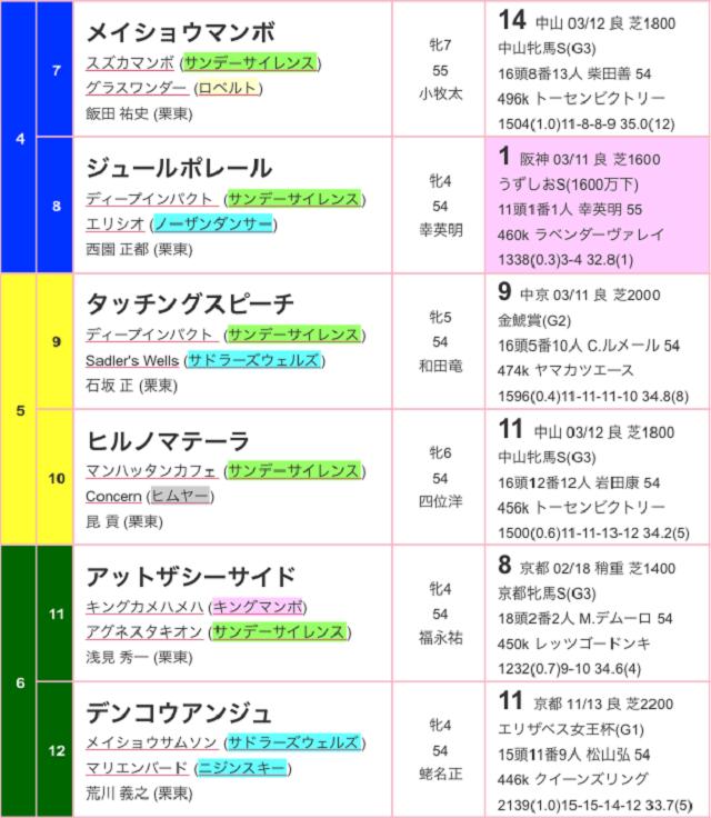 阪神牝馬ステークス2017出馬表02
