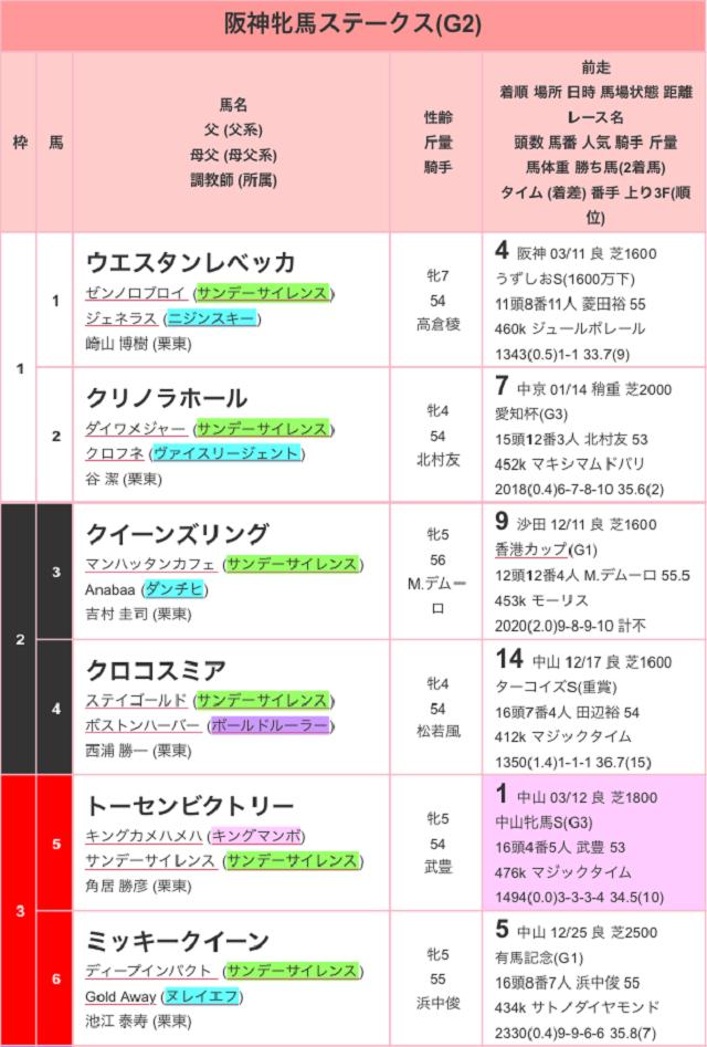 阪神牝馬ステークス2017出馬表01