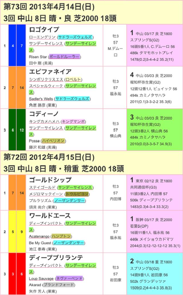 皐月賞2017過去03