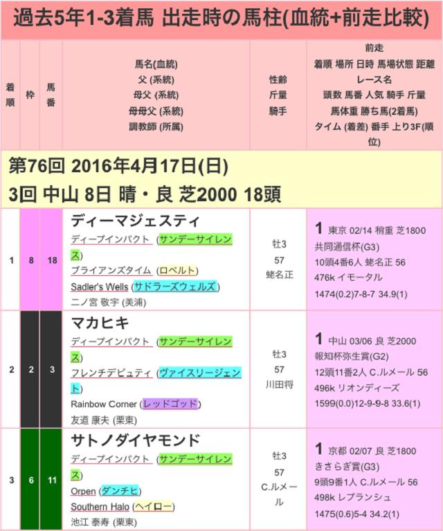 皐月賞2017過去01